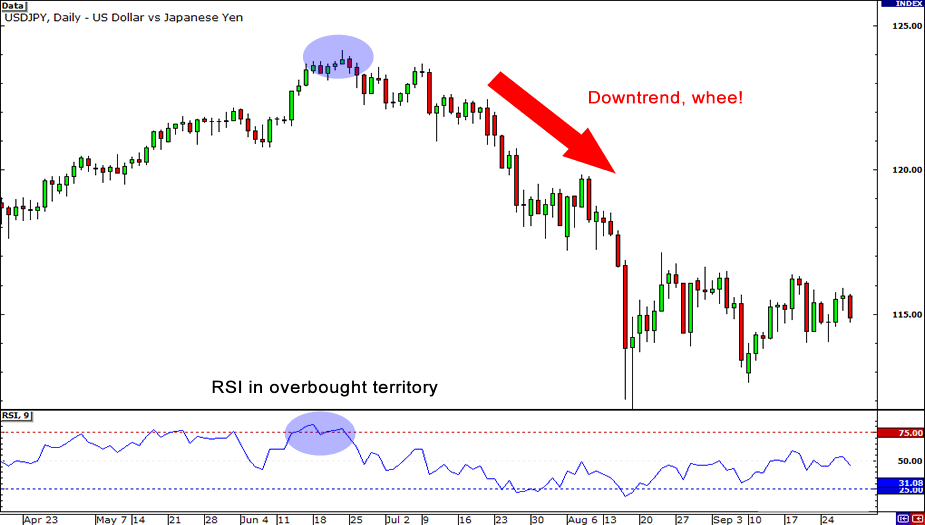 rsi overbought buy signal
