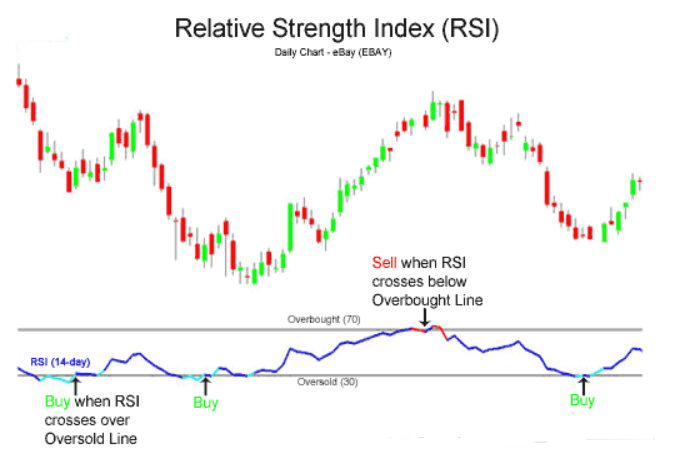 rsi trading on forex