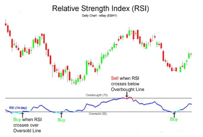 Forex trading using rsi