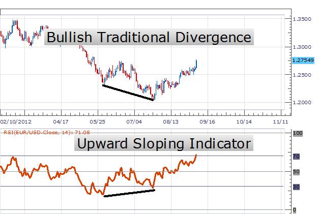 rsi trading bullish divergence