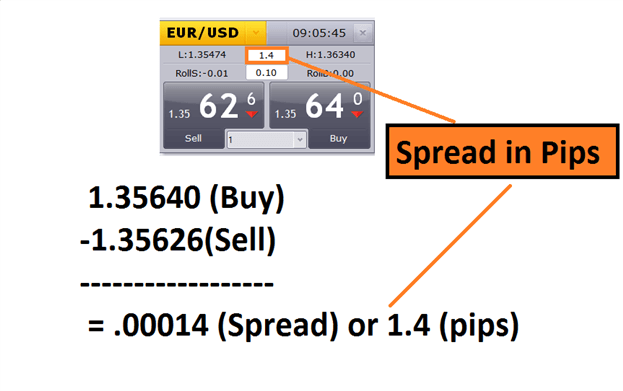 1 Pip On Eurusd Is Equivalent To 10 Dollars For A Standard Lot Of 100 000 Units If The Broker You Work With Offers 3 Pips Spread
