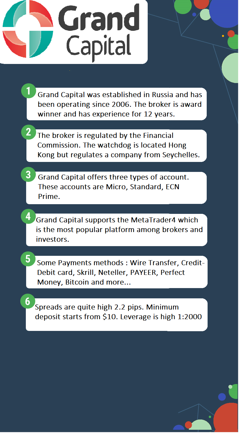 Grand Capital Infographic