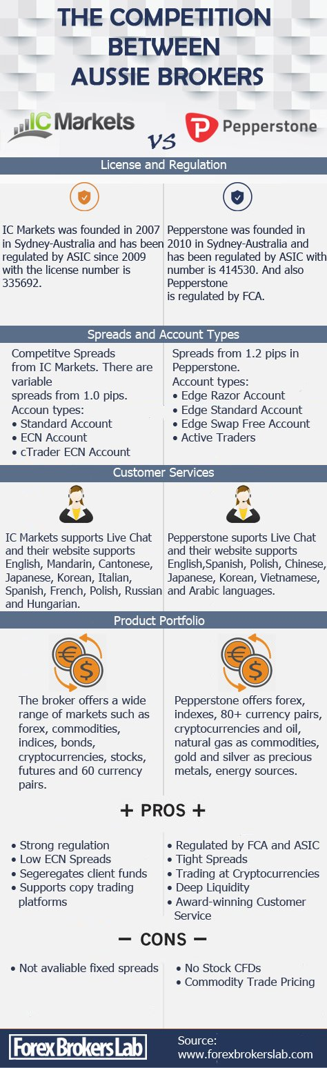 IC Markets vs Pepperstone Infographic