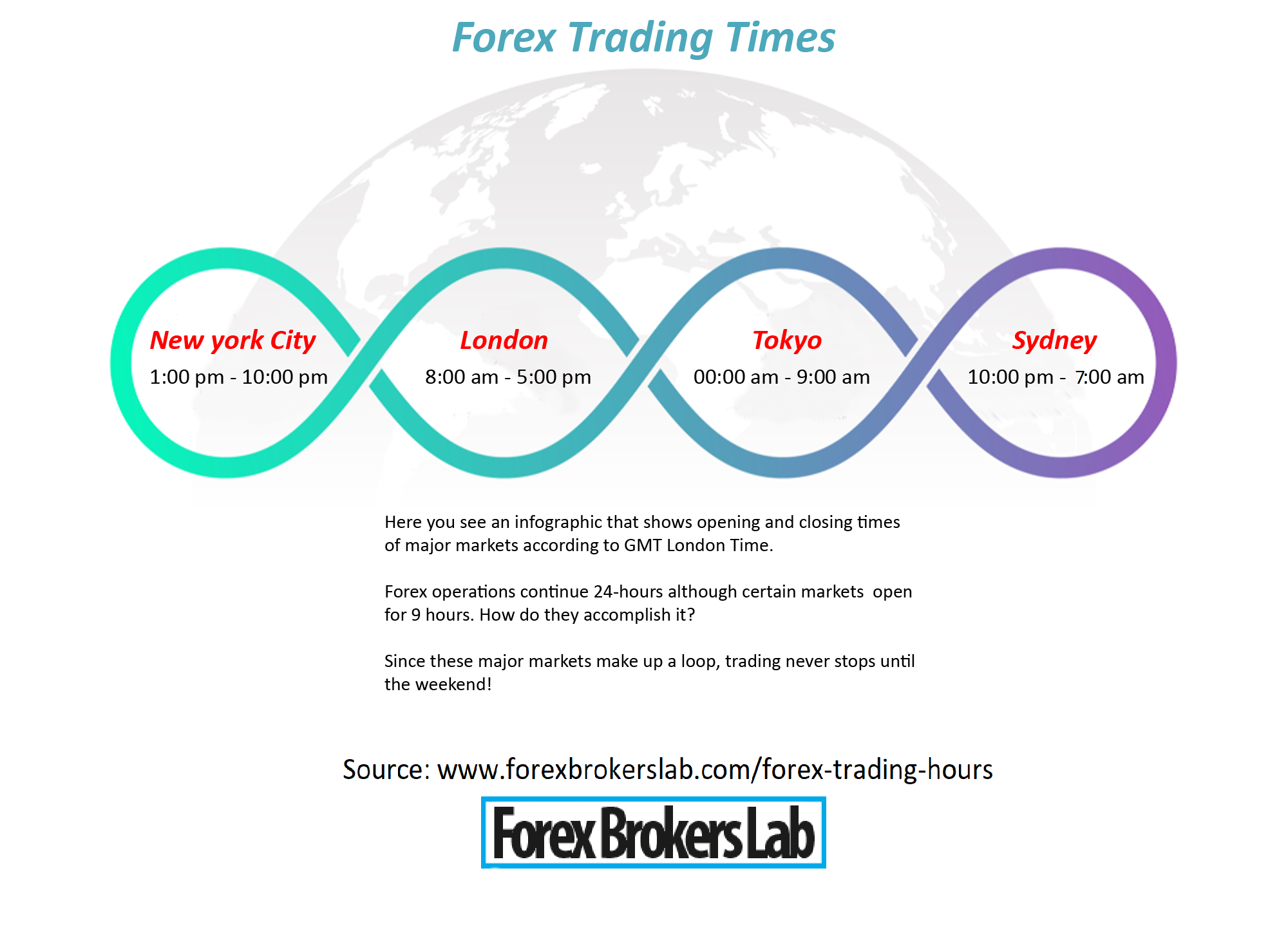 How does leverage affect forex trading