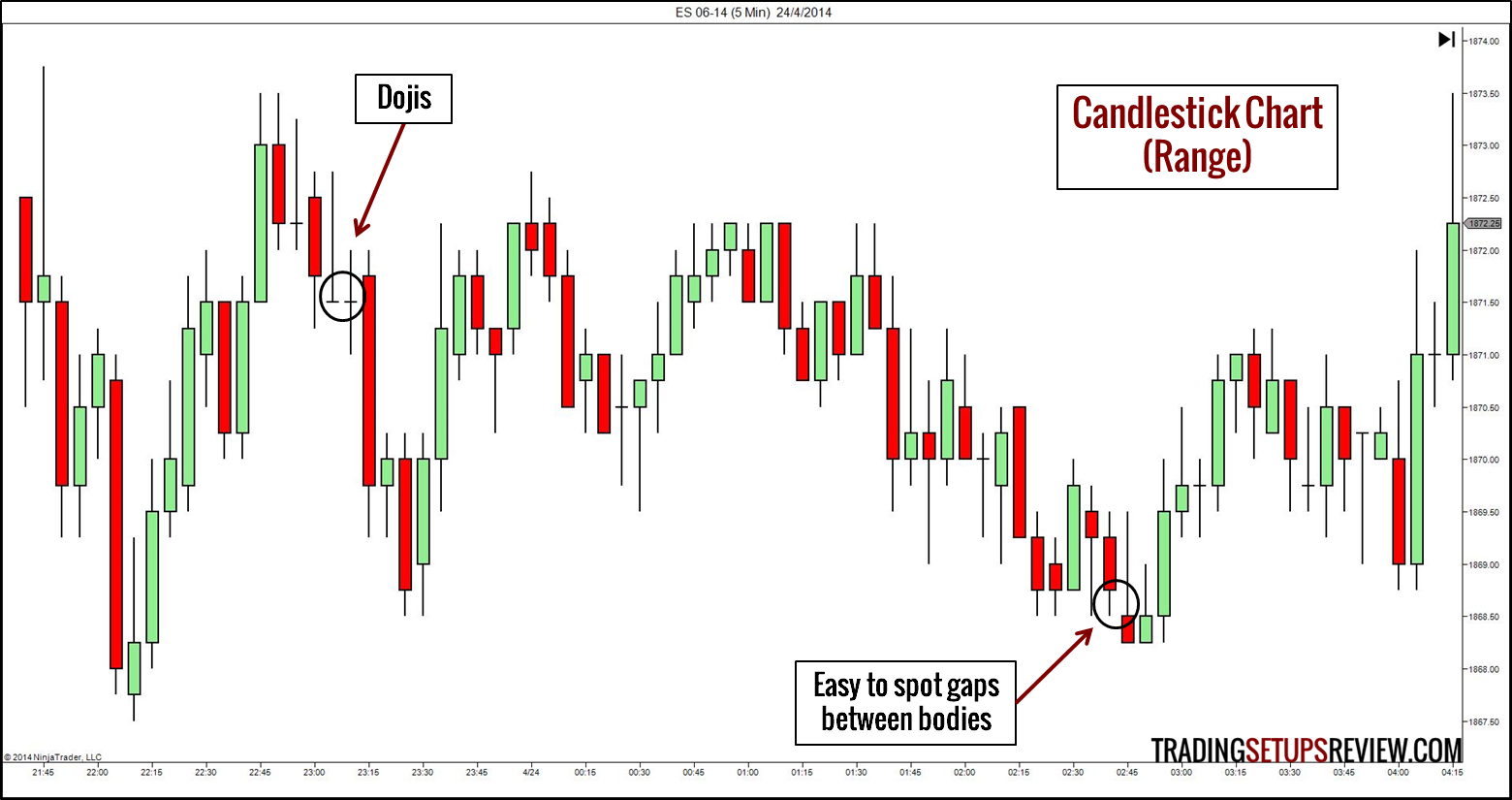 3 Types of Forex Charts and How to Read Them - blogger.com