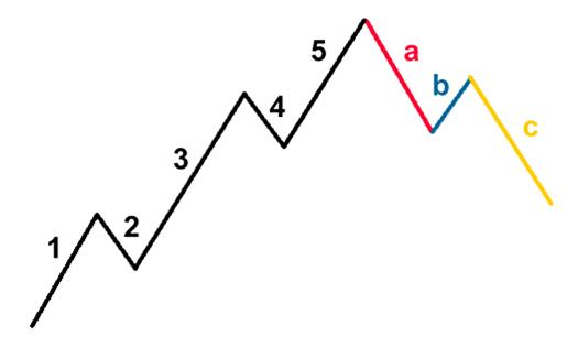 abc correction