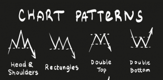 Chart Patterns in Forex