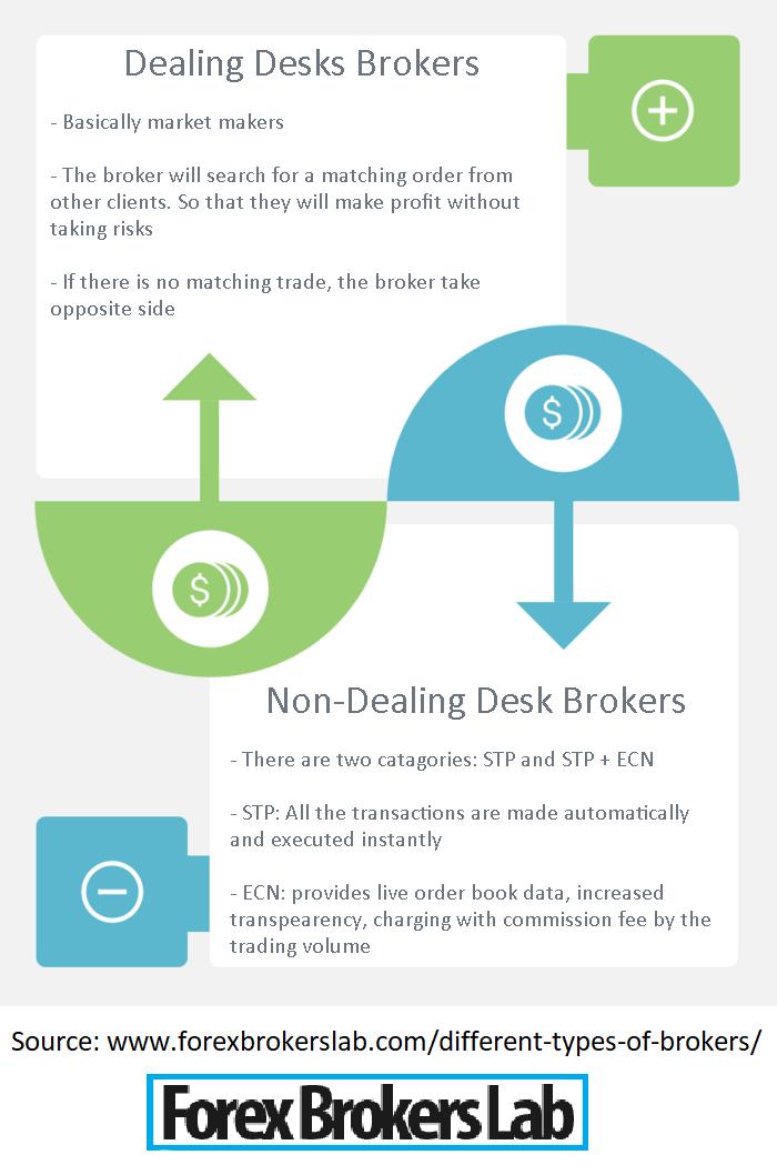 Dealing Desk vs Non-Dealing Desk Brokers
