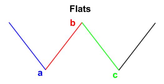 elliott wave flats