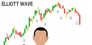 elliott wave theory