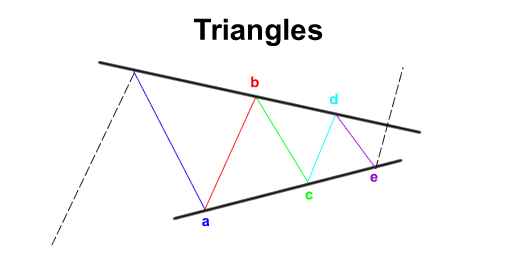 elliot wave triangle