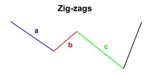 elliott wave zigzags
