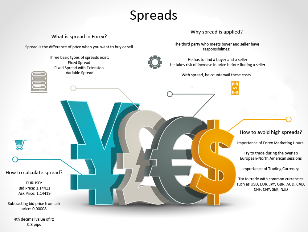 How to calculate spread in forex