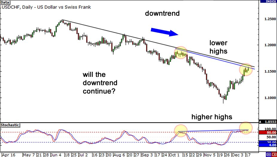 how to trade hidden bearish divergence