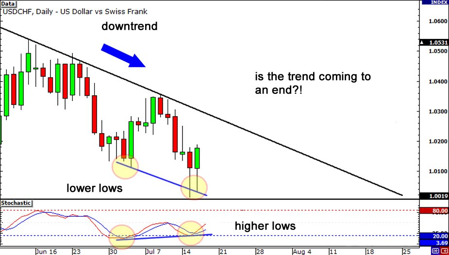 how to trade regular bullish divergence