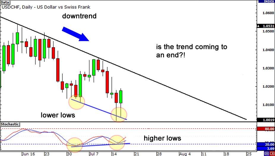 how to trade regular bullish divergence