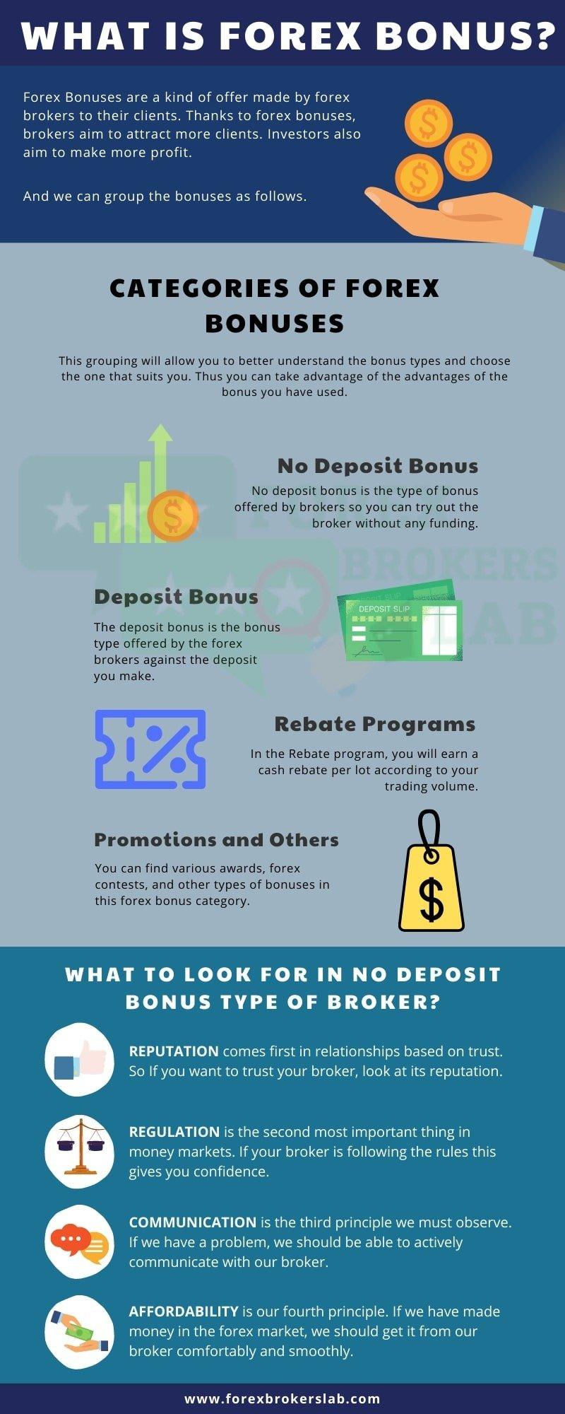 Forex Bonuses